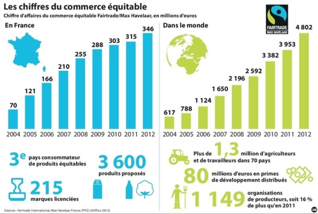 Mai 2015 for C du commerce